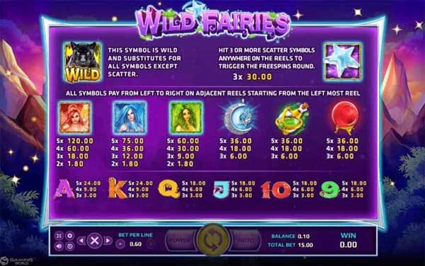 WILD FAIRIES Payout rate