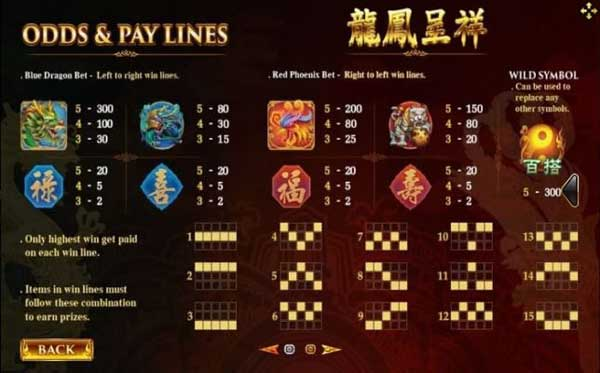 Odds& pay lines Dragon Phoenix