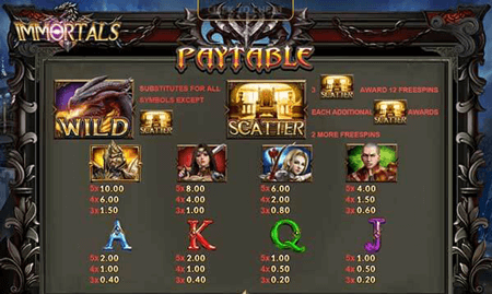Payrate Immortals